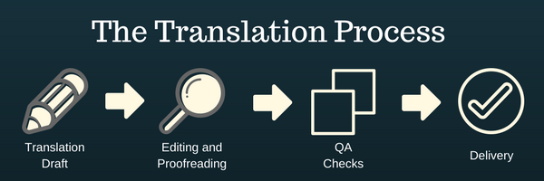 Professional translation process