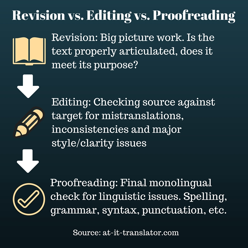 Top 20 Proofreading and Editing Services of