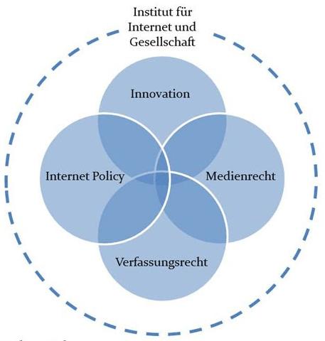 Internetinstitut - Aufgaben