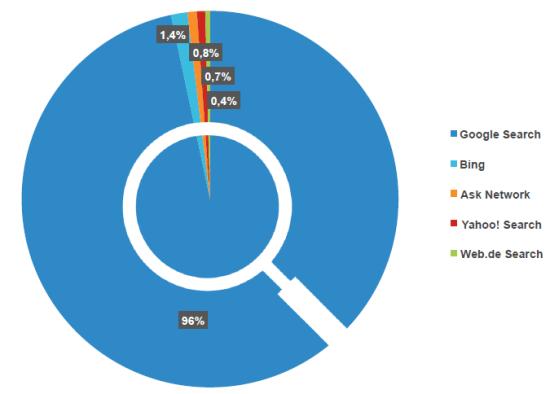 Suchmaschinenmarkt Deutschland laut comScore