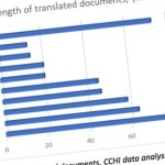 [Image of graph from Written Translation at Healthcare Interpreting Appointments]