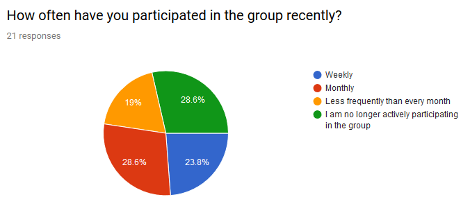 Pie chart showing frequency of participation in the practice group