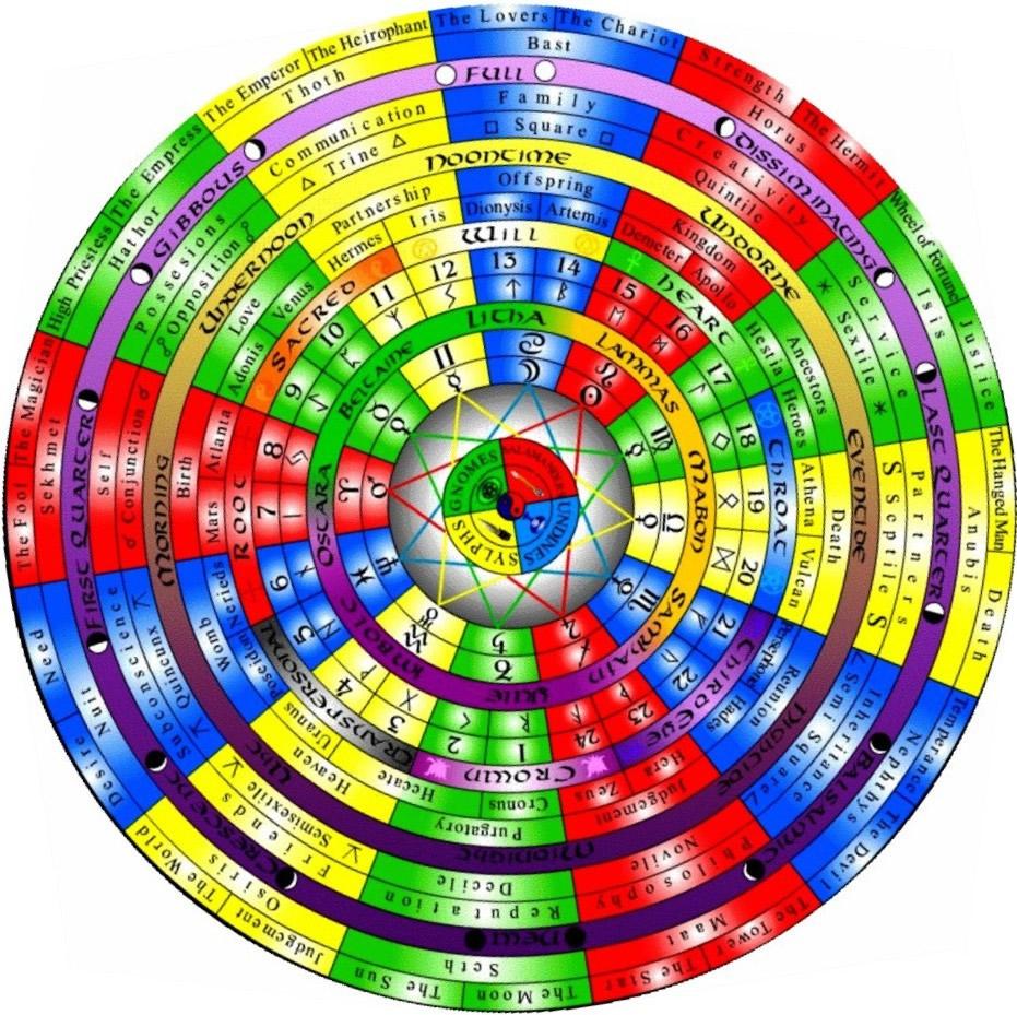 Bella's Wheel of WISE