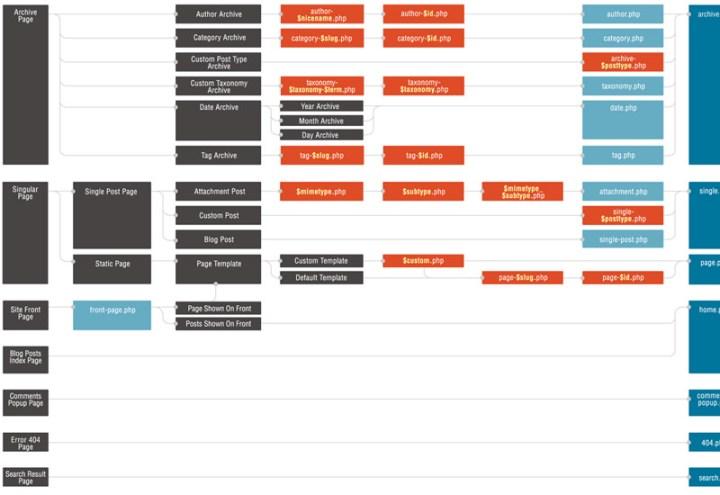 01-wordpress-custom-diagram-theme-hierarchy-thumb