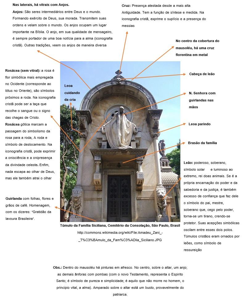Túmulo Cemitério da Consolação