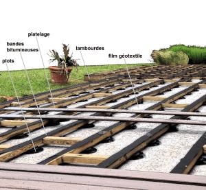 Le Terrain Et La Pose De Terrasse En Bois Sur Terre à Rennes