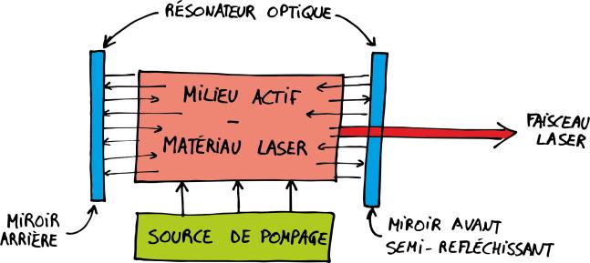 Principe de la découpe laser_Schema_fonctionnement