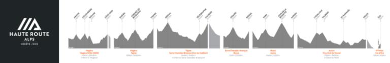 オートルートアルプス 2020 コース