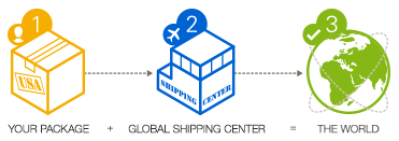 global shipping program eBay online selling tips eCommerce