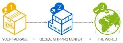 global shipping program eBay online selling tips eCommerce