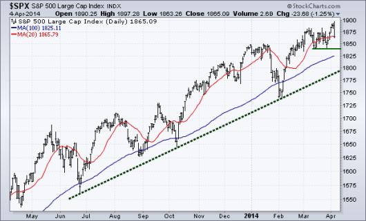 equity trend