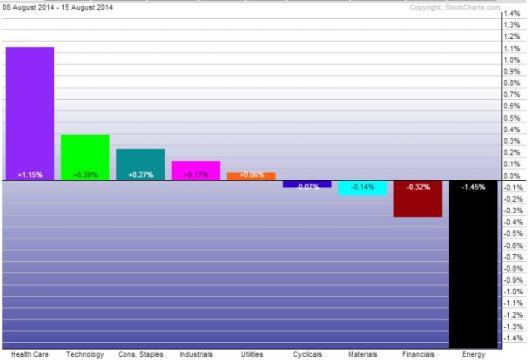 Sector performance 1 week