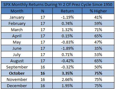2yr year prez cycle seasonality