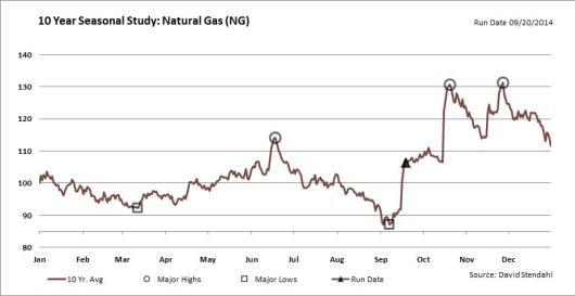 Nat gas seasonality