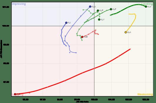 RRG chart