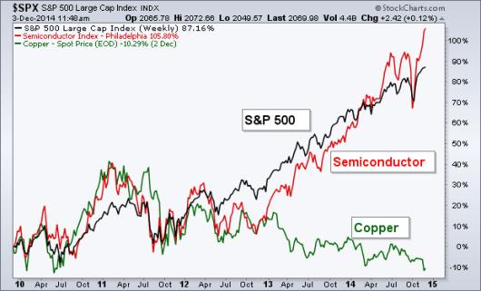 semi vs copper