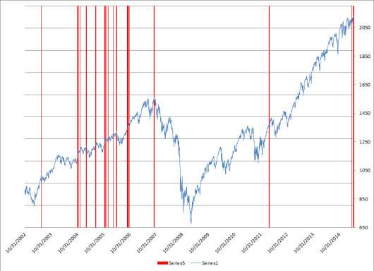 breadth relative 52wk high low 02 to 15