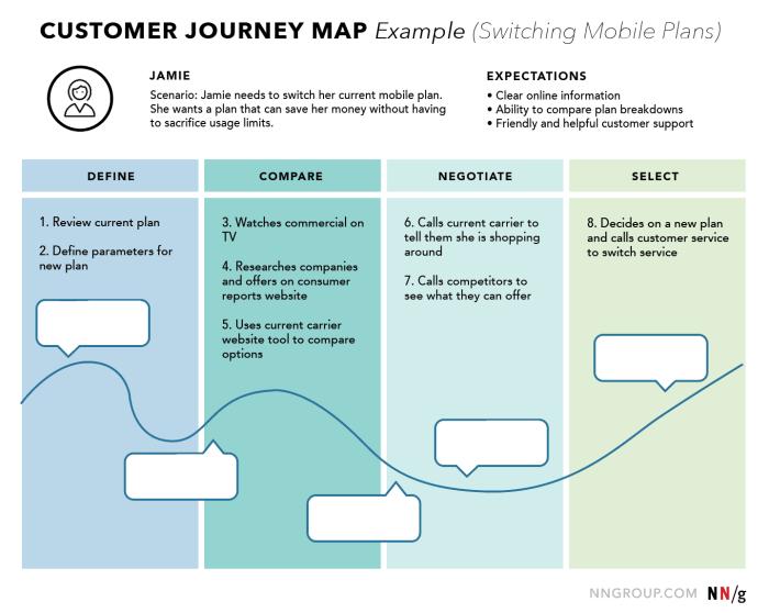 Customer Journey Map UX Mapping Cheat Sheet NN/g