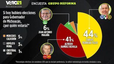 encuesta., Michoacán, Grupo Reforma