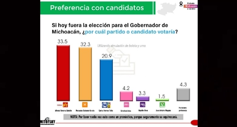 encuesta falsa, Mitofsky, Michoacán