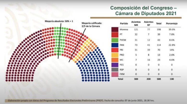 Cámara de Diputados, composición