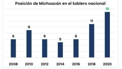 Coneval, Michoacán, gráfica