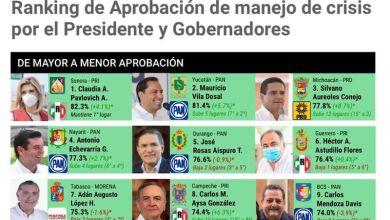 Silvano Aureoles, México Elige,encuesta manejo pandemia
