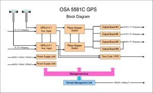 OSA 5581C GPSSR — ATL