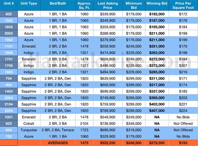 Aqua Midtown Auction Results
