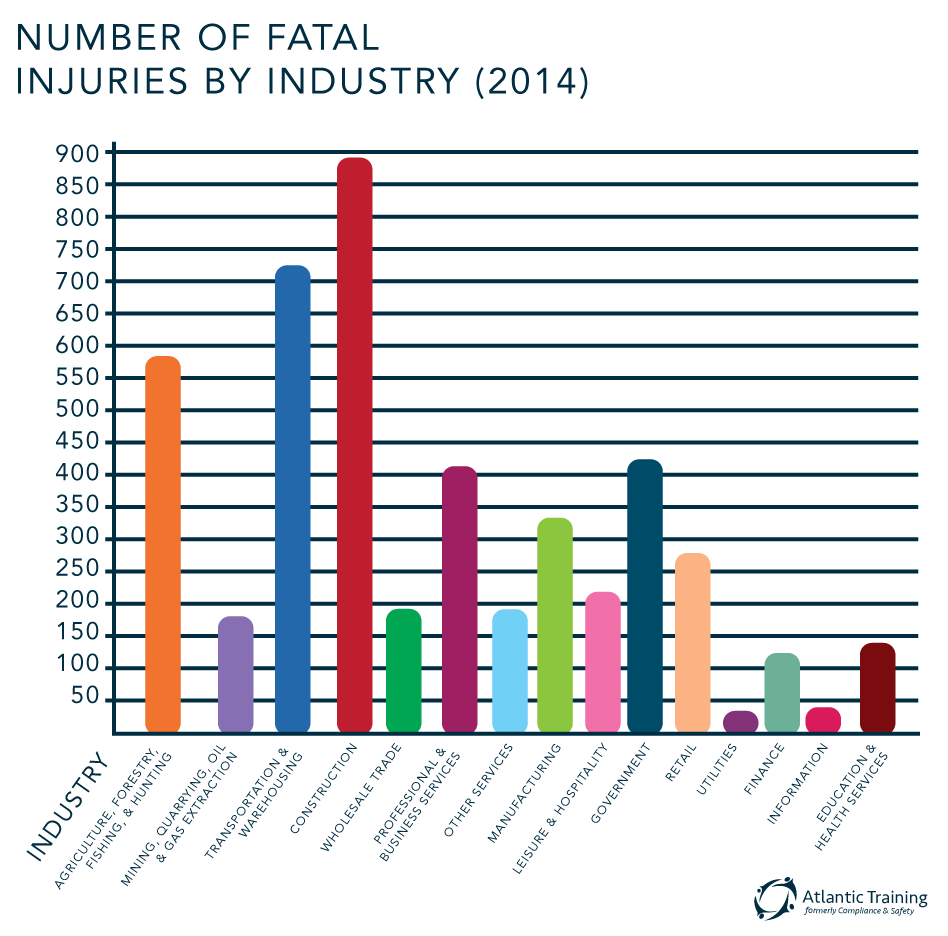 warehouse fatalities by year
