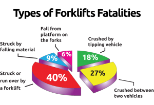 Types of Forklifts Fatalities no bkgd