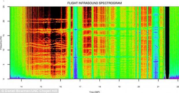 """NASA Merekam """"Suara Alien"""" yang Tak Terjelaskan …"""