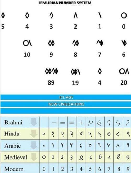 Sejarah Angka – Lemuria, India, Arab, Modern. …