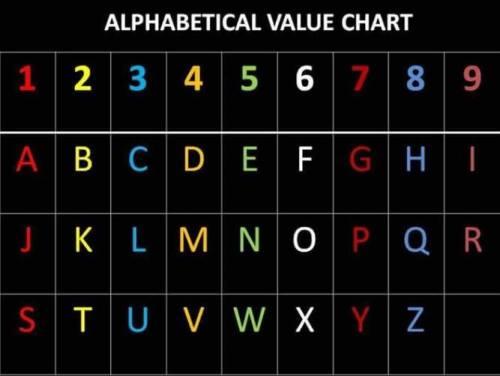 Numerology & Gematria. …