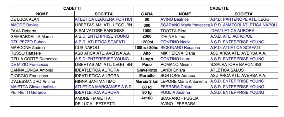 Calendario Gare Podistiche Campania.Convocazione Fidal Campania Atletica Marcianise A S D