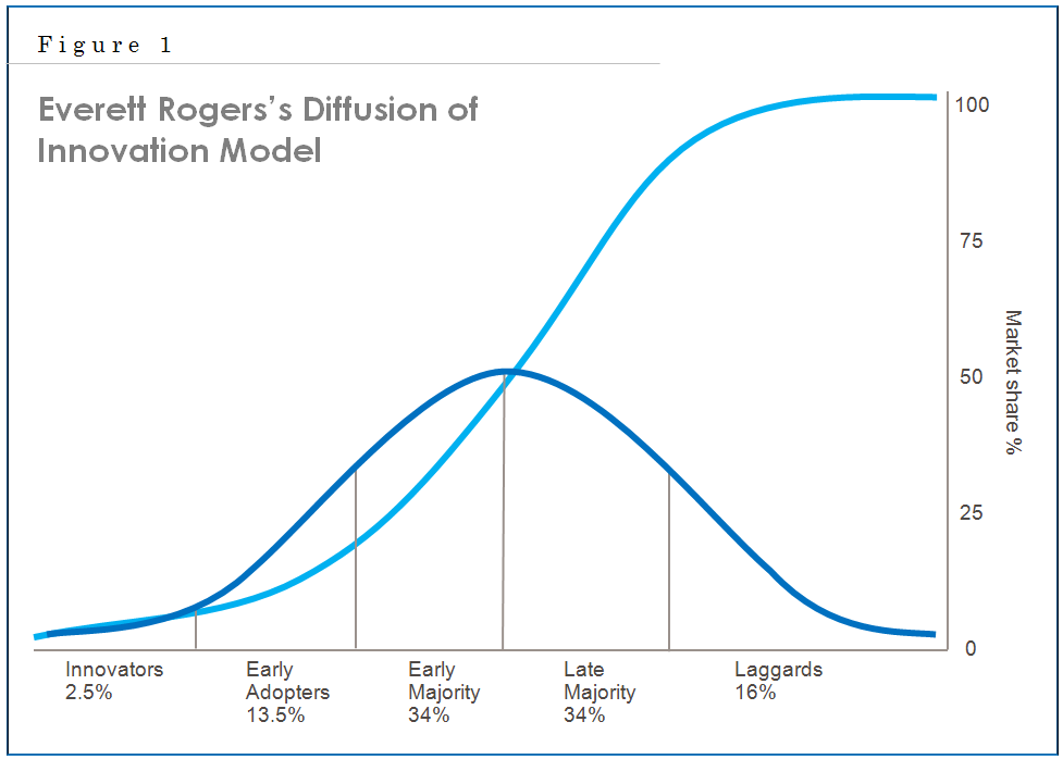 S-curve of technological adoption @cryptokate