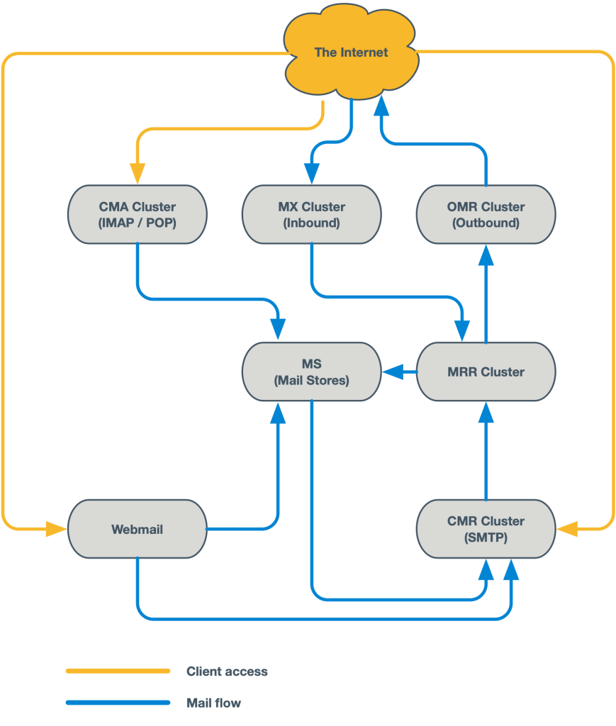 Mailflow diagram - atmail - AWS