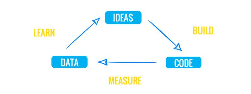 Atman e la Metodologia Lean