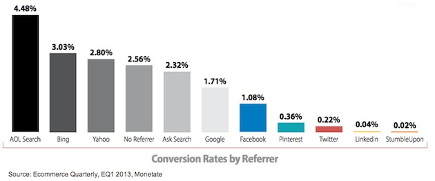 Conversion_rates_by_referrer