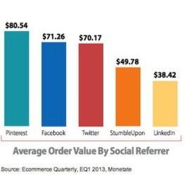 average-value-ecommerce