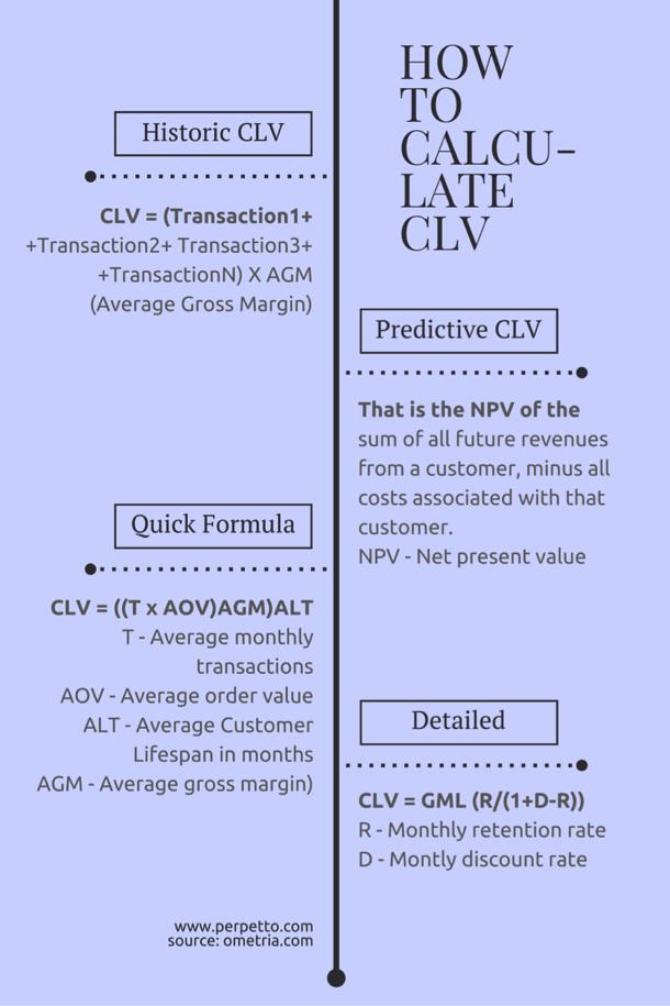 CLV-calcolo
