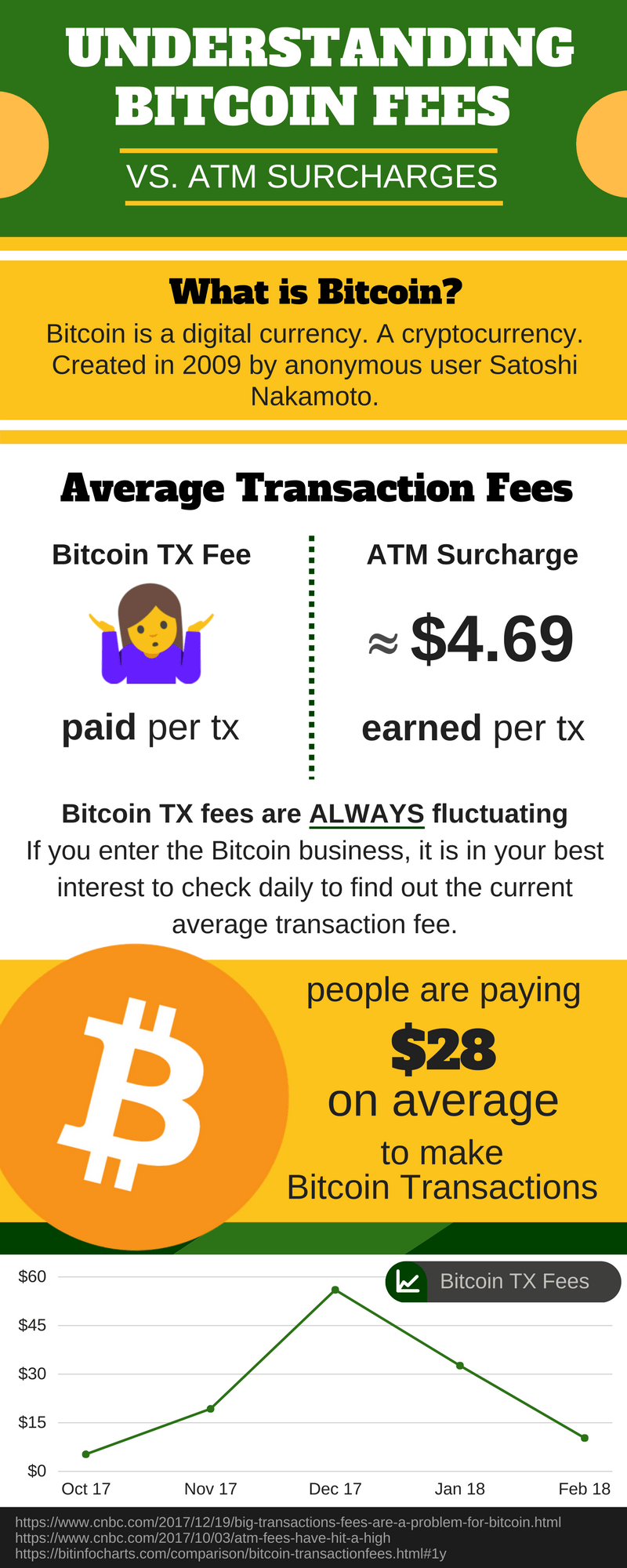 Bitcoin Business vs ATM Business Fees