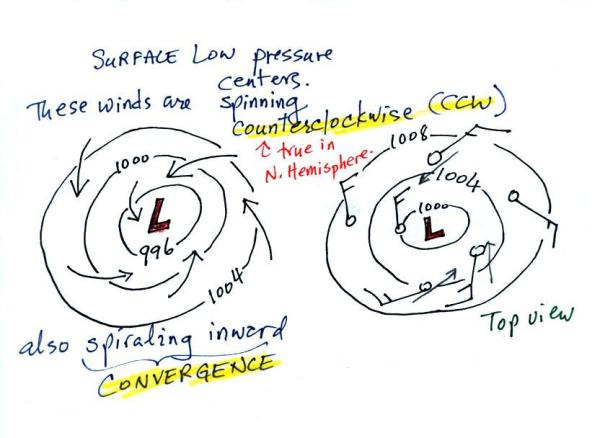 Which Diagram Correctly Shows Wind Motion Between Pressure ...