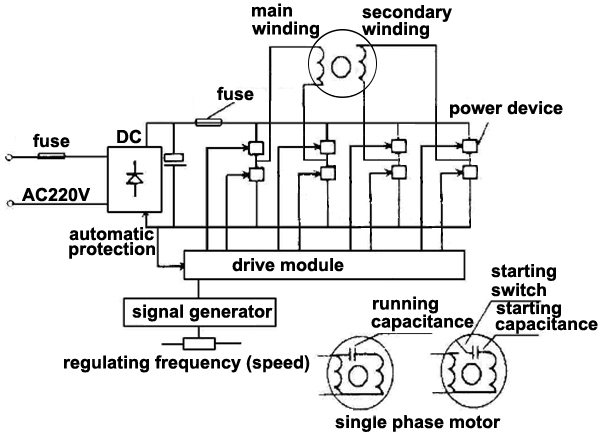 how to use vfd for single phase motor  ato