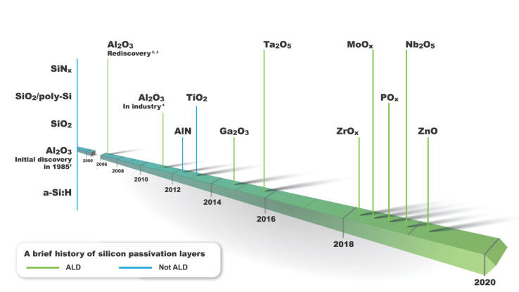 Timeline of silicon solar cell passivation layer
