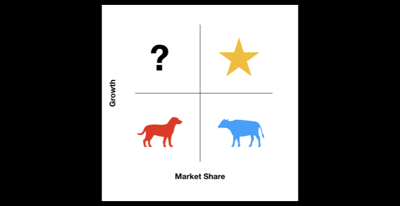 Cows and Dogs in a Bear Market: Applying the BCG Matrix to Marketing