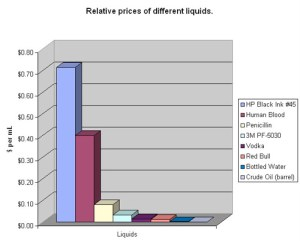 relative prices of different liquids