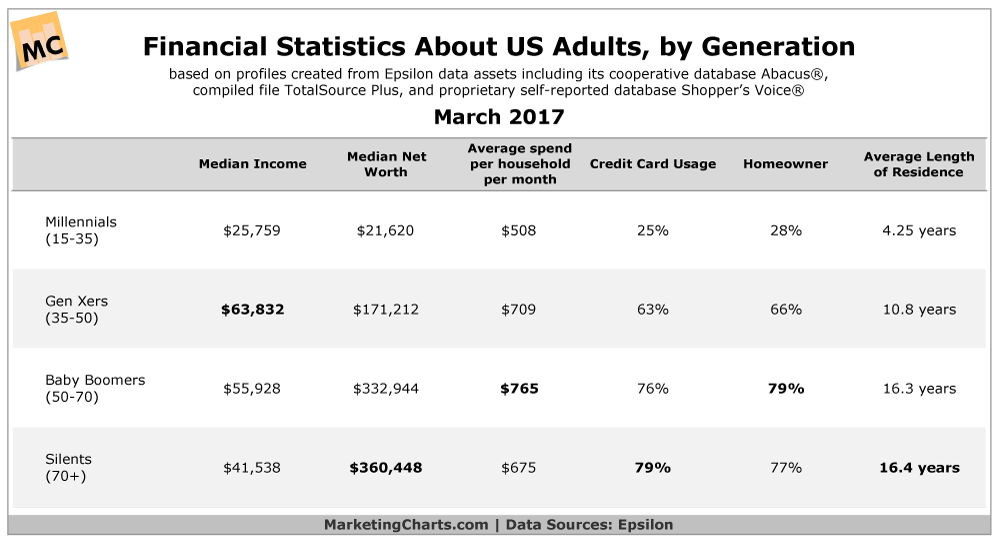 US Generation Financial Comparisons