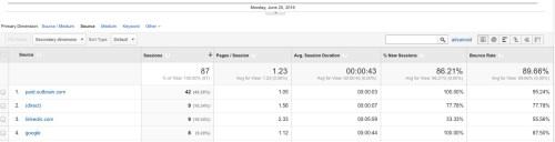 Ad Fraud Analytics