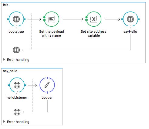 mule-dynamic-http-request-path-flow